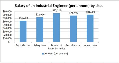 Industrial And Systems Engineering Mba Salary by What Is The Starting Salary For Industrial Engineers Quora