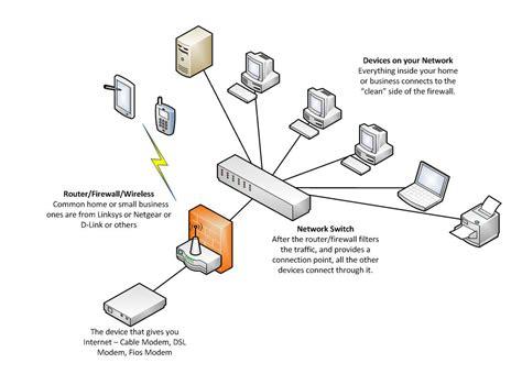 simple network diagram network security computer security paramus nj
