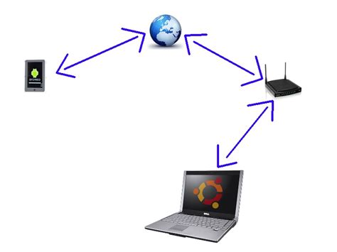 android remote access android remote access my desktop through router ask ubuntu