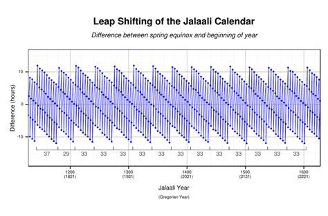 Date Duration Calendar Solar Hijri Calendar