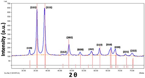 xrd pattern of copper oxide nanoparticles xrd pattern of copper images