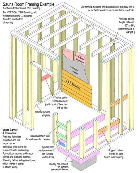 framing a picture framing a sauna room sauna kits