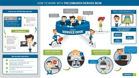 help desk support services comarch ict service desk infographic