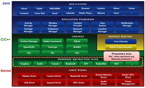 How Android Works by Android Architecture How Android Works Android Clarified