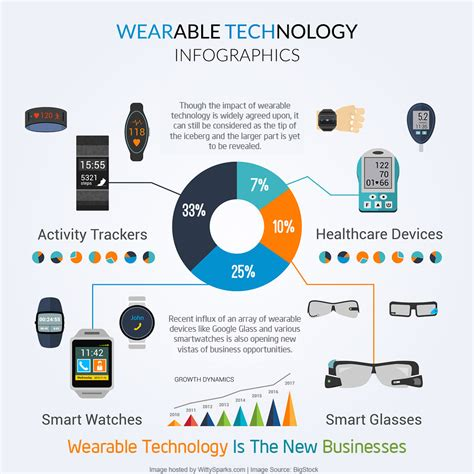 digital persuasion sell smarter in the modern marketplace books wearable technology setting trends for businesses