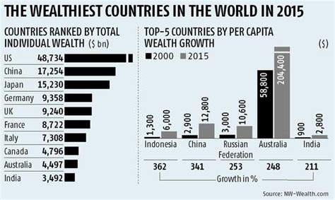 india 10th wealthiest in the world report business standard news