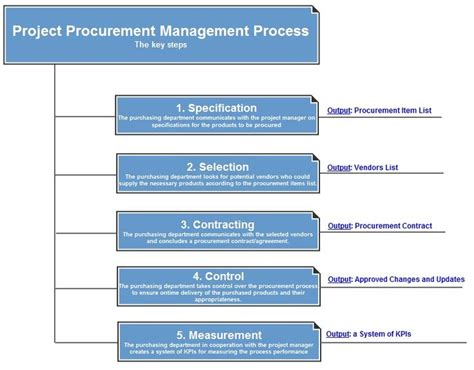 procurement management template 17 best images about work stuff on templates