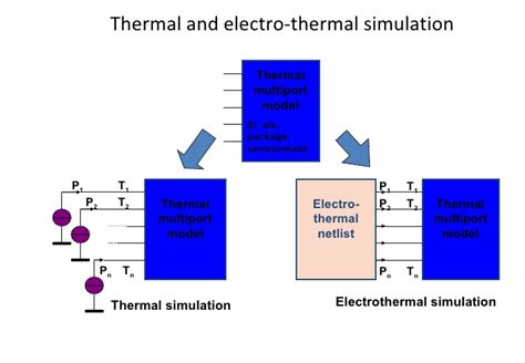 integrated circuit thermal simulation electro thermal ic simulation with saber