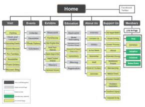 site map examples