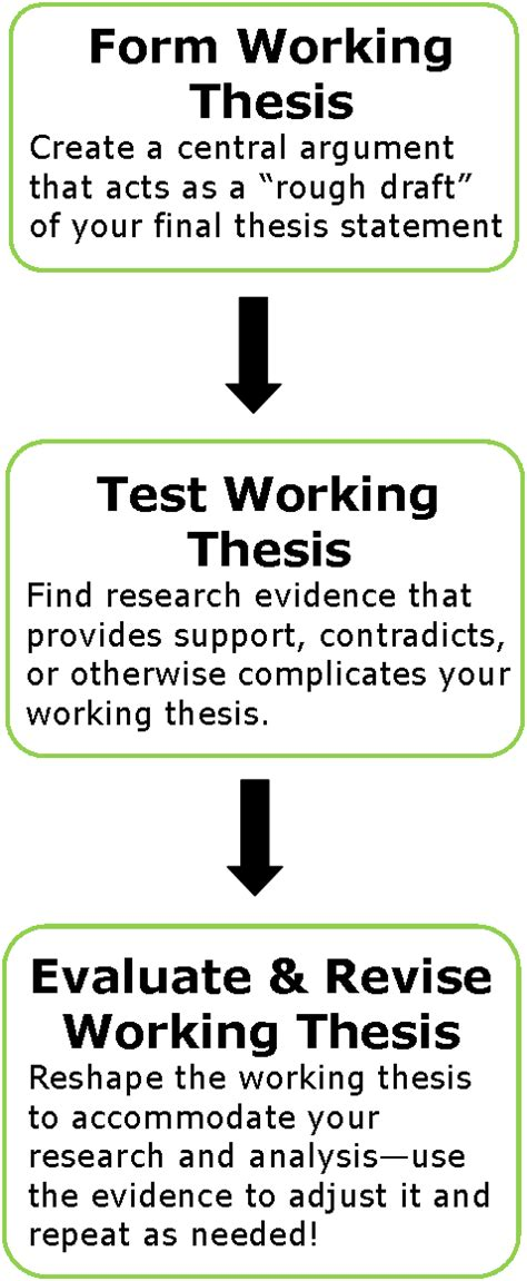 working on dissertation step 1 develop a topic working thesis how to write a