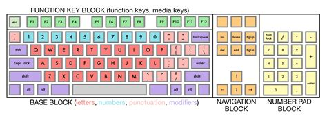 keyboard layout variations how many keys are there on a keyboard off on a tangent