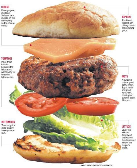 how to make a perfect classic burger the mercury news