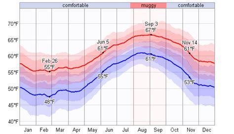 temperature porto santo average weather for porto santo island portugal