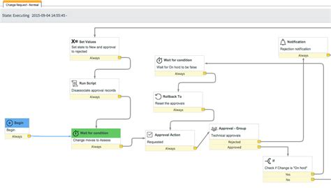 servicenow workflow administering workflow contexts