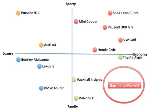Marketing Plan Positioning Yatget Mba by The Segmentation Targeting And Positioning Model
