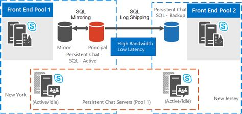 us häuser skype for business server 2015 hadr for persistent chat