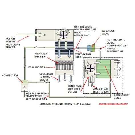 home air conditioner diagram image gallery hvac air flow diagram