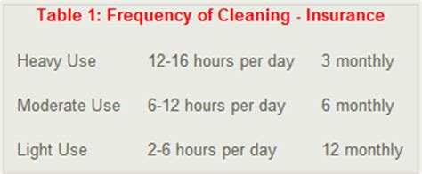Kitchen Cleaning Frequency How Often Should I Arrange Extraction Cleaning Canopy