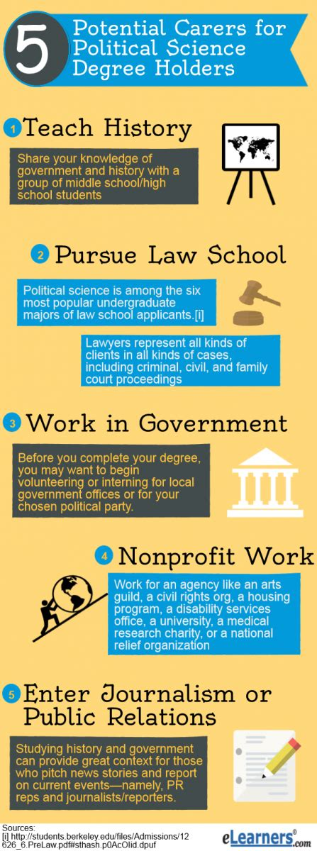 Political Science Mba Careers 5 career you could make with a political science degree