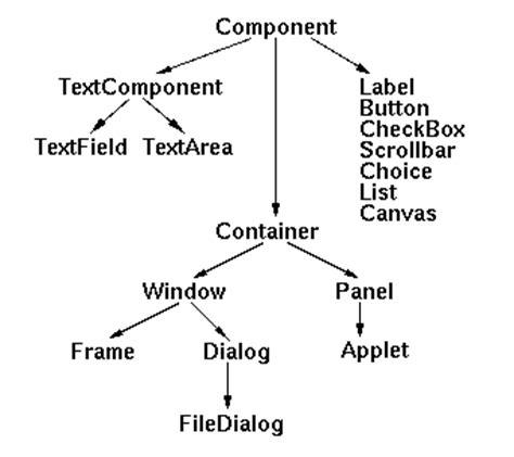 que es layout manager java el lenguaje java