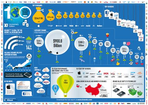 Best Global Mba Brands by Top 100 Most Valuable Global Brands 2015