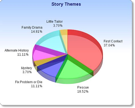 themes for my story story themes rocket science news