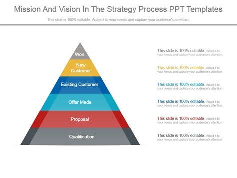 Mission And Vision In The Strategy Process Ppt Templates Powerpoint Presentation Designs What Is A Template In Powerpoint