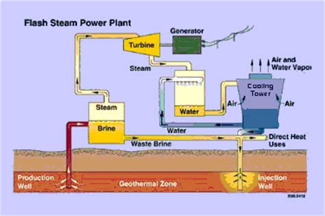 layout and working of steam power plants geothermal energy