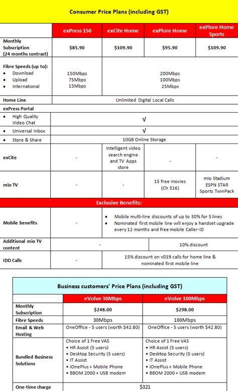 singtel opennet fibre price plans 171 lesterchan net