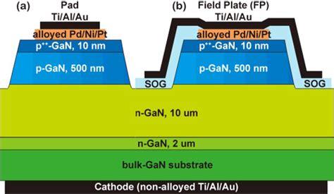 gan diode vertical p n diodes on bulk gallium nitride result in avalanche