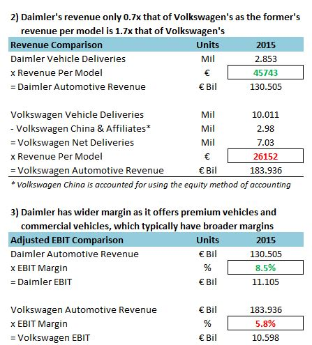 mercedes sales by country why daimler is valued more than volkswagen despite selling