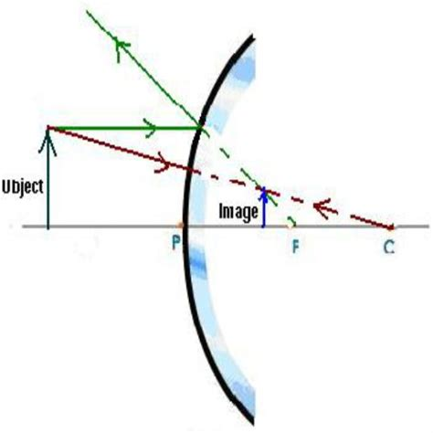 concave mirror diagram what is the difference between an erect image and a real