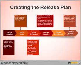 Release Management Plan Template by 110 Best Images About Versatile Uses Of 24point0 Slides