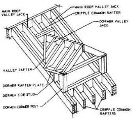 Roof Dormer Types Roof Types House Styles S School Site