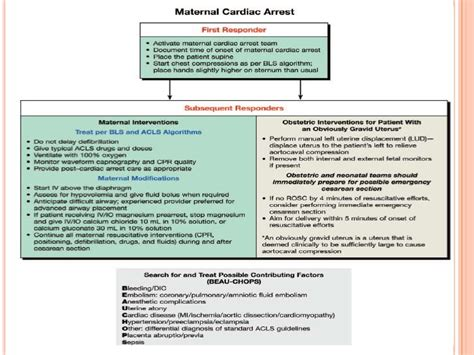 cardiac arrest during c section resuscitation in pregnancy dr krushna patel