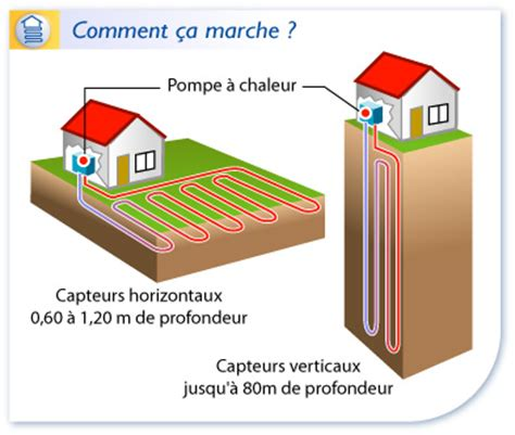 Pompe A Chaleur Avis 4338 by L 233 Nergie G 233 Othermique