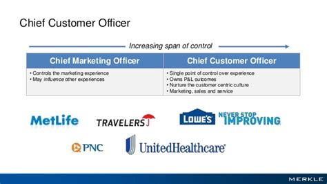 Chief Customer Officer by Overcoming The Organizational Challenge