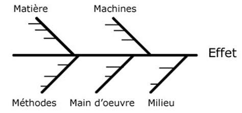 diagramme d ishikawa exercice corrigé pdf diagramme ichikawa