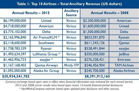 airasia unaccompanied minor ideaworkscompany reports us 40 5 billion in ancillary