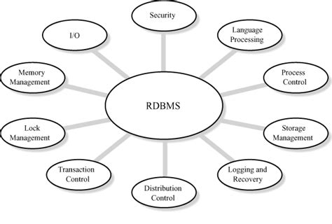 what is the difference between dbms and rdbms difference between dbms and rdbms