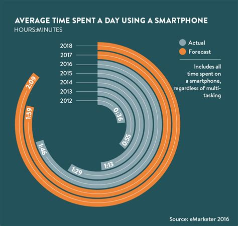 Average Time To Detox From by Smartphone Addiction In 5 Charts Raconteur