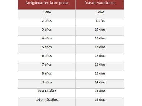 tabla de vacaciones 2016 vacaciones 191 derecho o d 225 diva