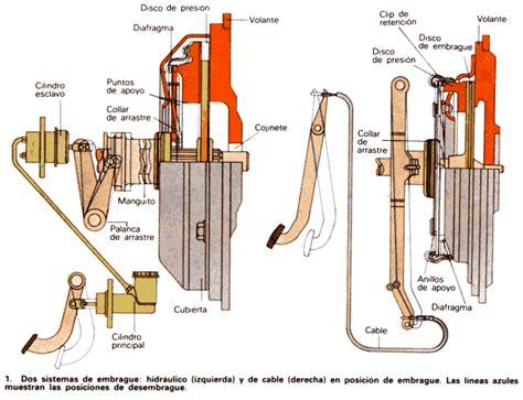 sistema de embrague ingenieria electromec 225 nica embragues y frenos