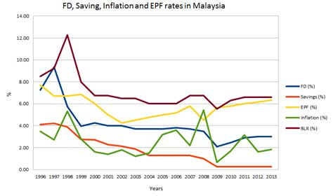 interest rate house loan malaysia latest fd epf inflation blr and saving interest rates history trend in malaysia