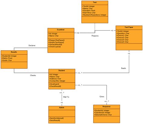 draw uml class diagram cool make uml diagram contemporary electrical and wiring