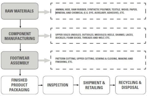 hazardous chemicals in footwear manufacturing sgs