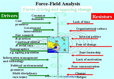 force field analysis template out of darkness