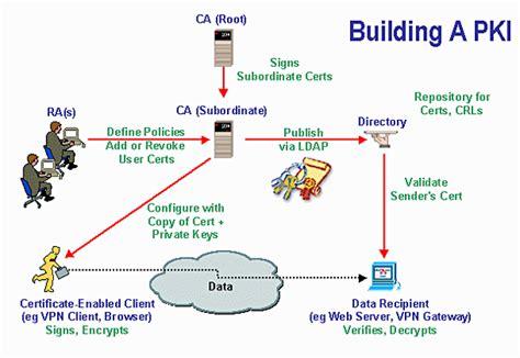 public key infrastructure pki work cyber