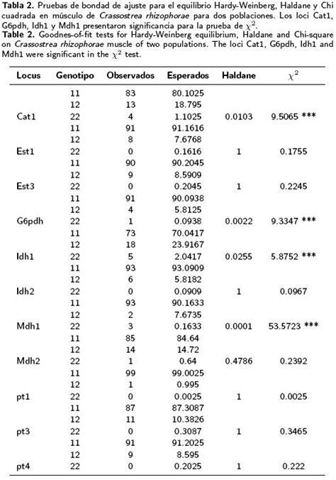 cadena markov monte carlo discontinuidad geogr 225 fica y variabilidad gen 233 tica en
