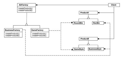 mediator pattern simple exle birdieuolm abstract factory design pattern simple exle
